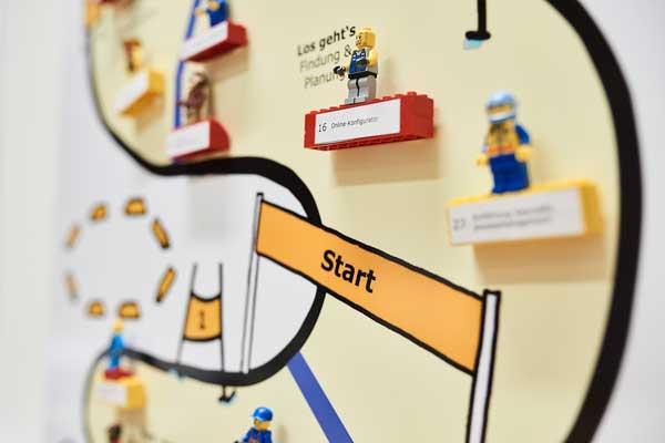 Training: visuelle Methoden im Projektmanagement